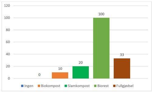 Fig 1 biorest og kompost i kornprod 2020