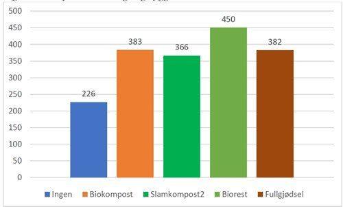 Fig 2 biorest og kompost i kornprod 2020