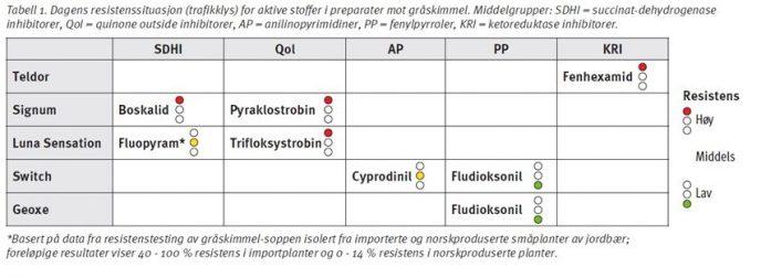 Tab 1 til fungicidresistens hos graaskimmel